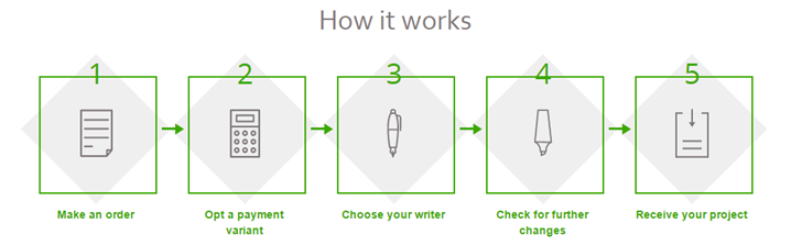 Review of CustomWriting Writing Service